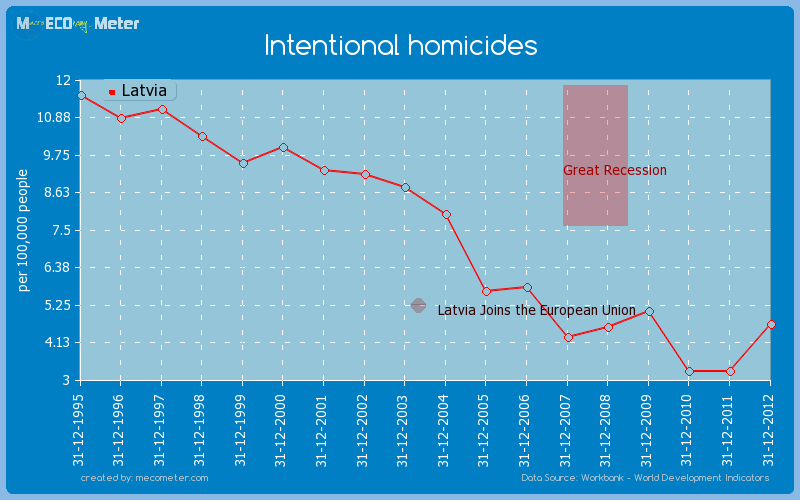 Intentional homicides of Latvia
