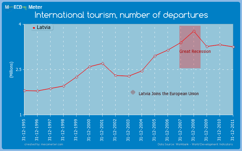 International tourism, number of departures of Latvia