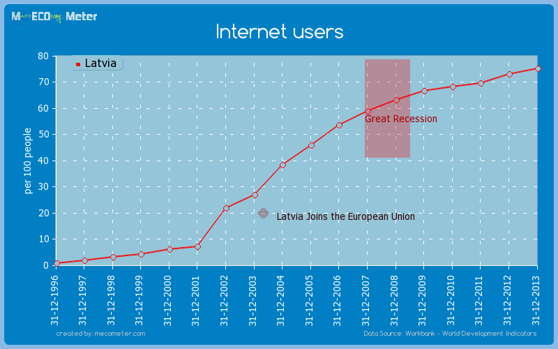 Internet users of Latvia