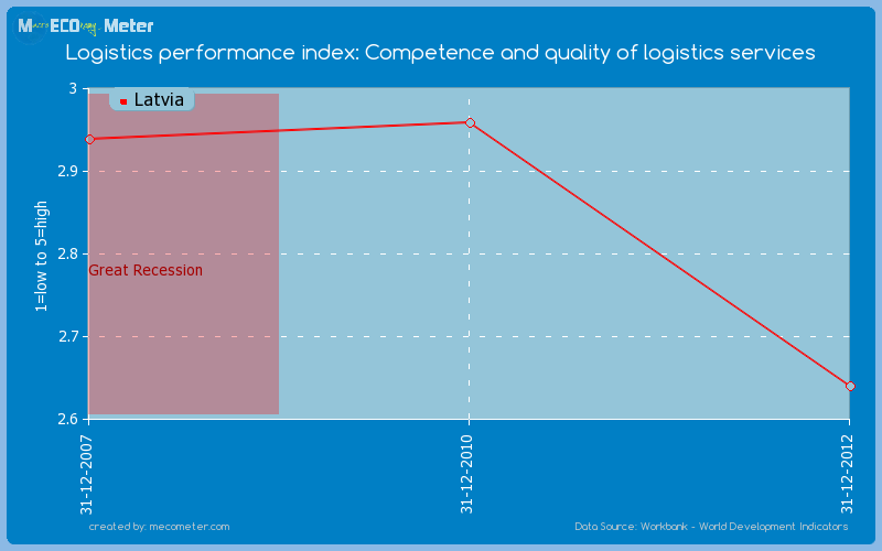 Logistics performance index: Competence and quality of logistics services of Latvia