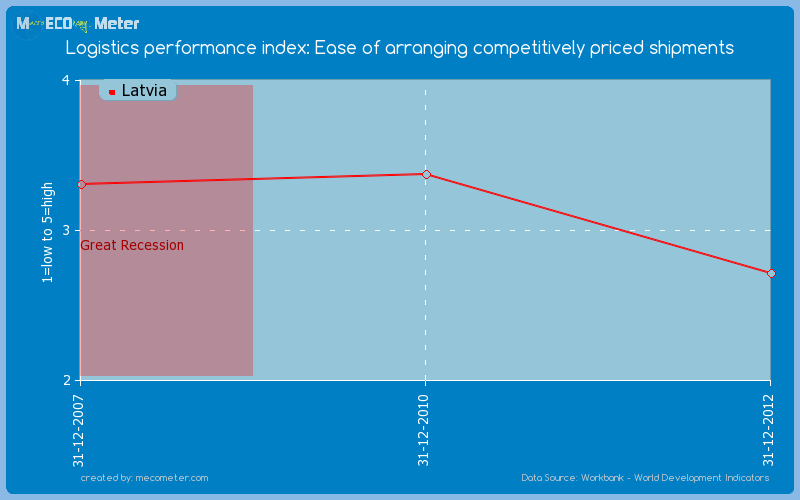 Logistics performance index: Ease of arranging competitively priced shipments of Latvia