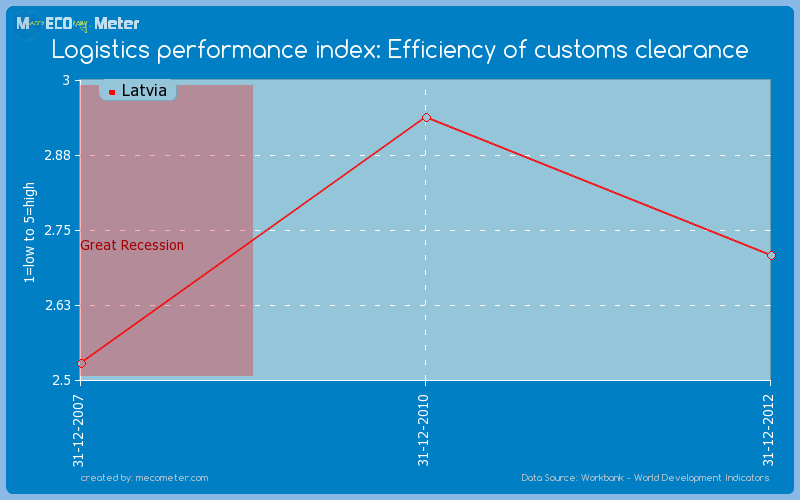 Logistics performance index: Efficiency of customs clearance of Latvia