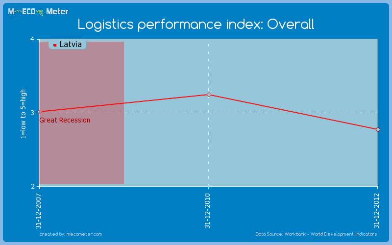 Logistics performance index: Overall of Latvia