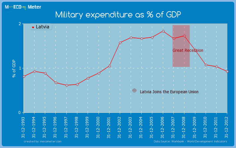 Military expenditure as % of GDP of Latvia