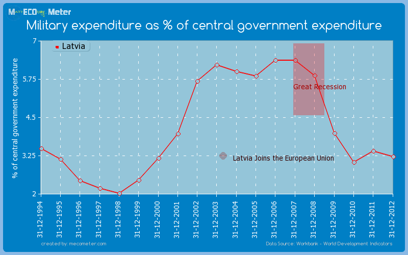 Military expenditure as % of central government expenditure of Latvia