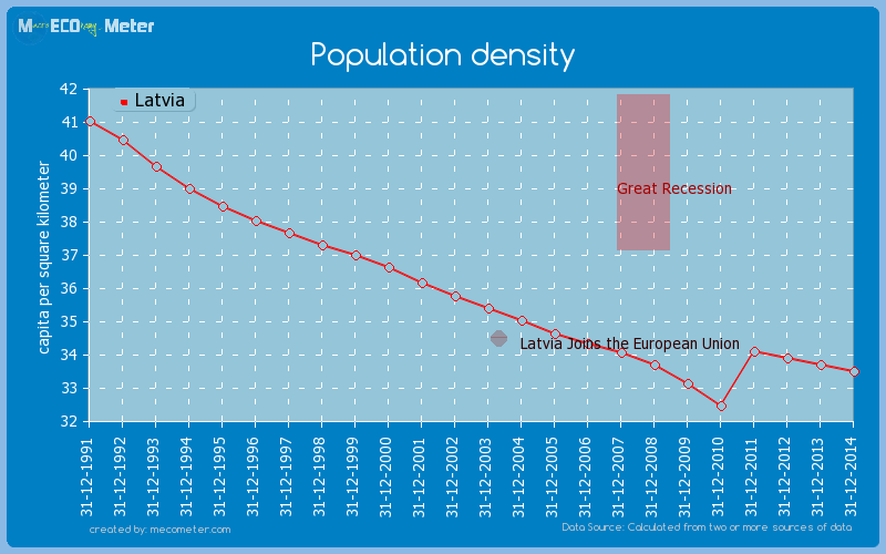 Population density of Latvia