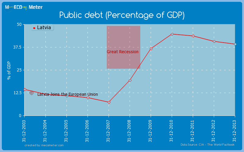 Public debt (Percentage of GDP) of Latvia