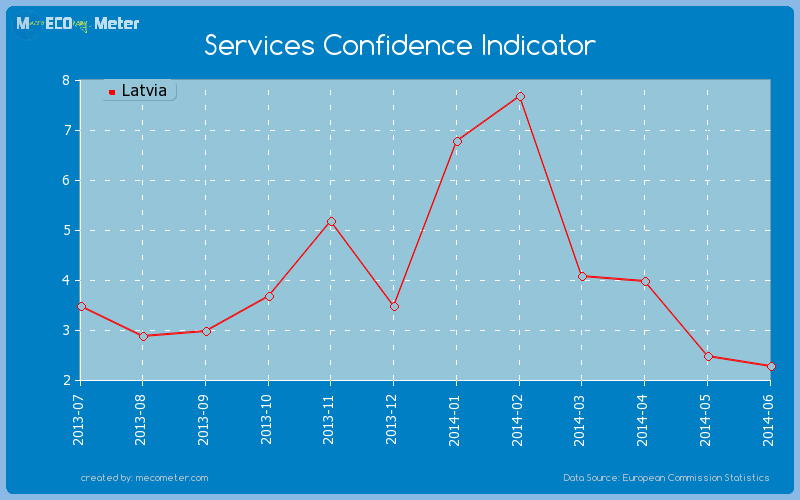 Services Confidence Indicator of Latvia