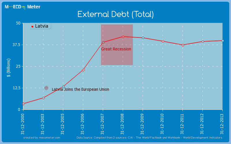 External Debt (Total) of Latvia