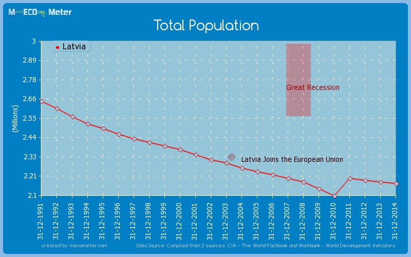 Total Population of Latvia