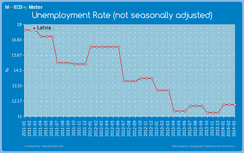 Unemployment Rate (not seasonally adjusted) of Latvia