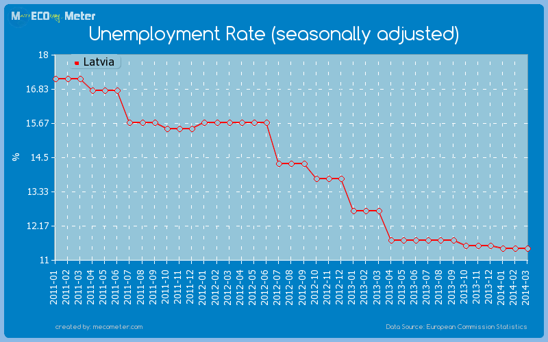 Unemployment Rate (seasonally adjusted) of Latvia