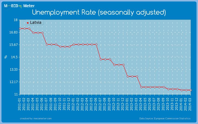 Unemployment Rate (seasonally adjusted) of Latvia