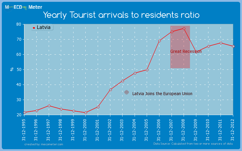 Yearly Tourist arrivals to residents ratio of Latvia