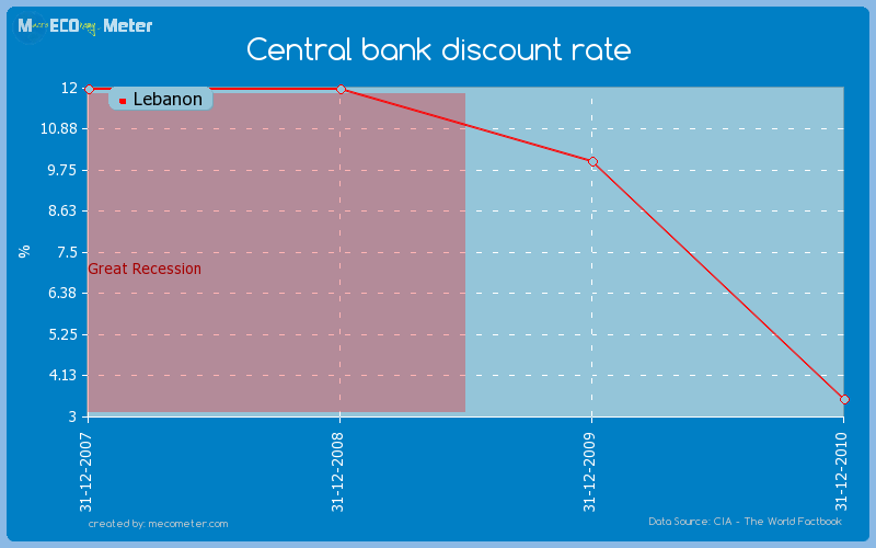Central bank discount rate of Lebanon