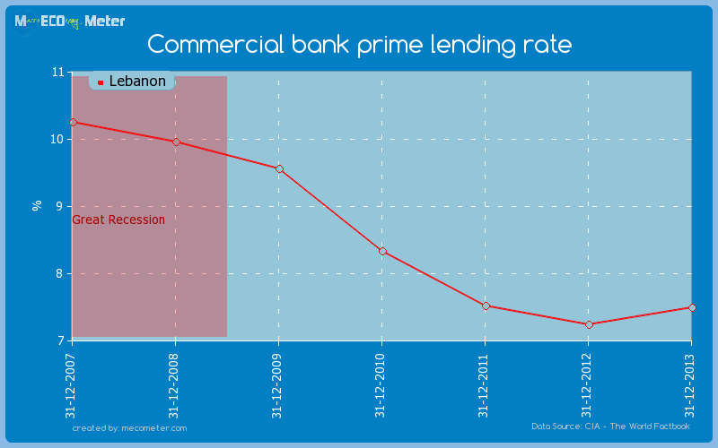 Commercial bank prime lending rate of Lebanon