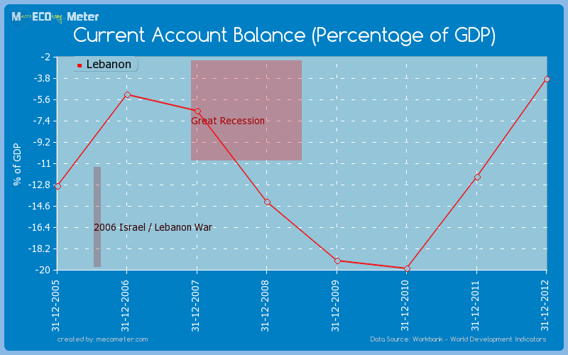 Current Account Balance (Percentage of GDP) of Lebanon