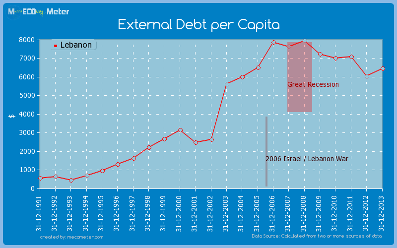 External Debt per Capita of Lebanon