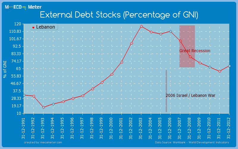 External Debt Stocks (Percentage of GNI) of Lebanon