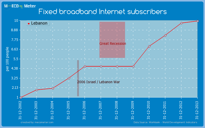 Fixed broadband Internet subscribers of Lebanon