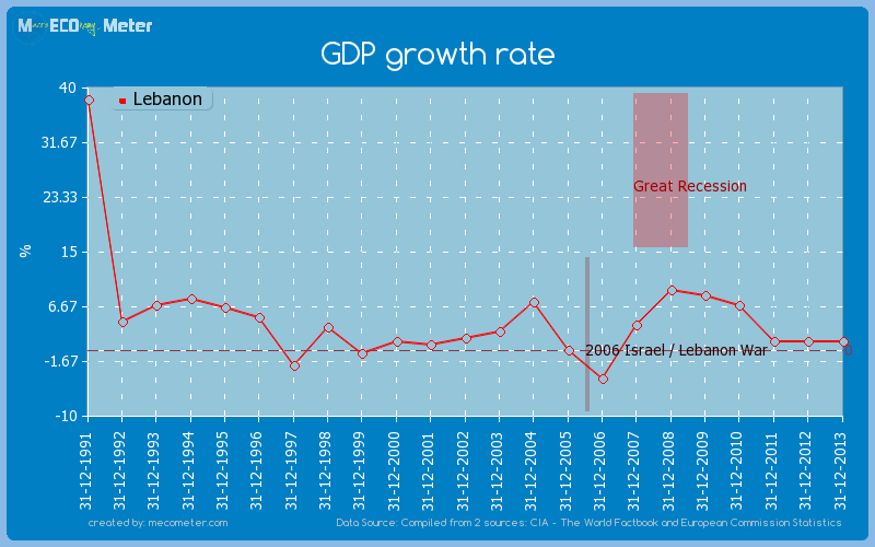 GDP growth rate of Lebanon