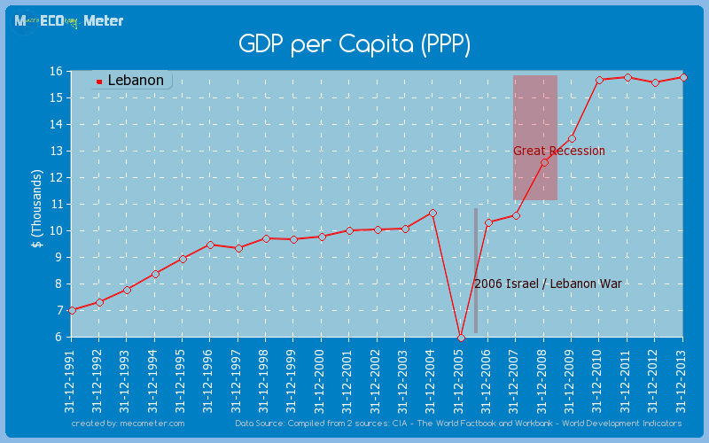 GDP per Capita (PPP) of Lebanon