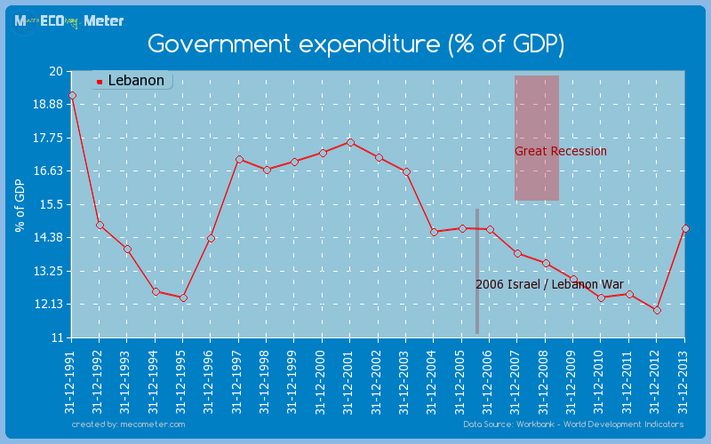 Government expenditure (% of GDP) of Lebanon