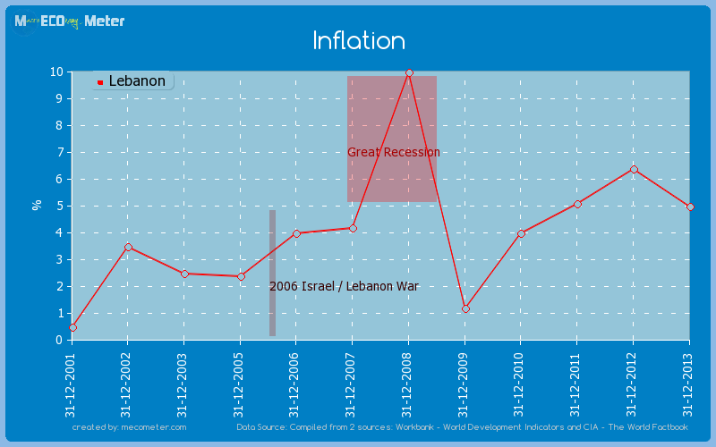 Inflation of Lebanon