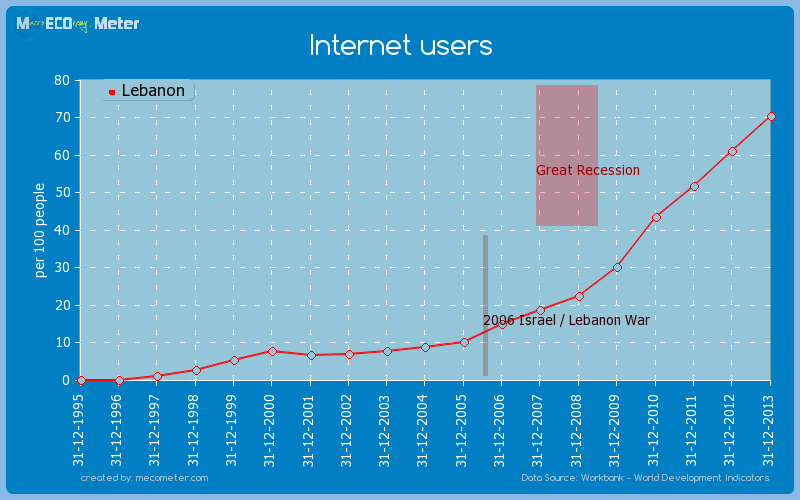Internet users of Lebanon