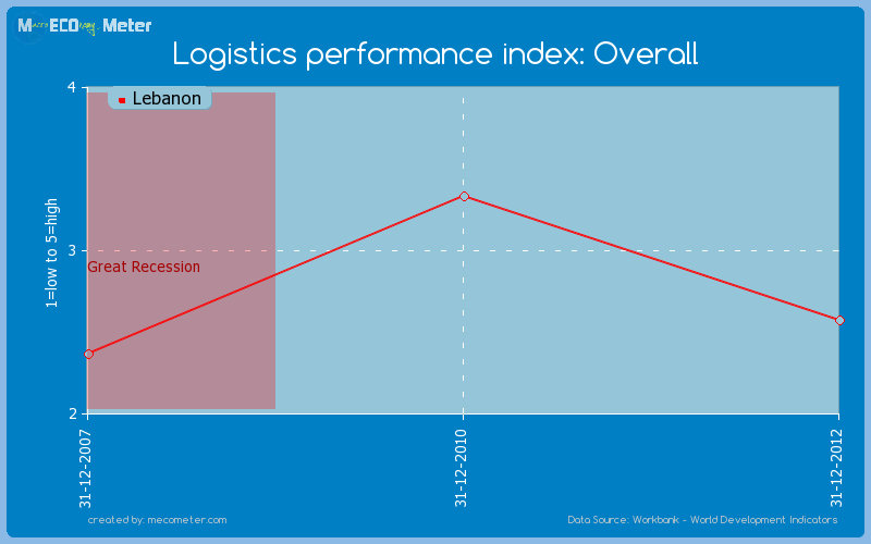 Logistics performance index: Overall of Lebanon