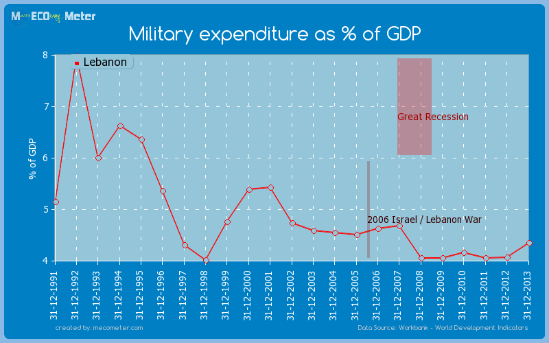 Military expenditure as % of GDP of Lebanon
