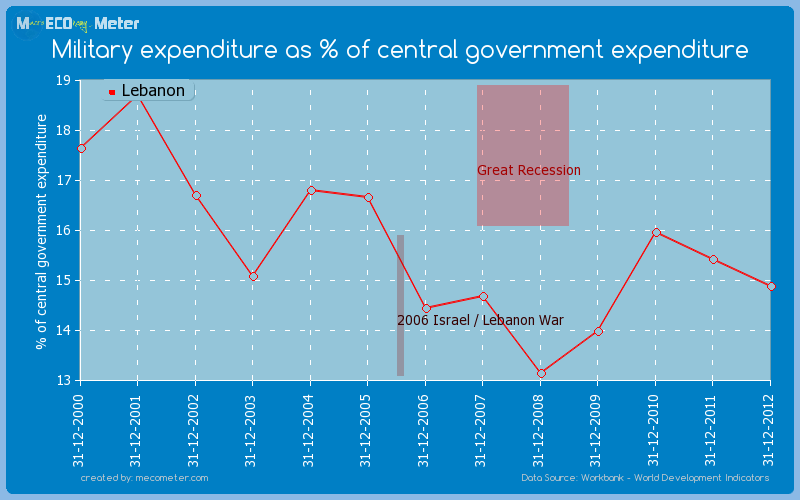 Military expenditure as % of central government expenditure of Lebanon