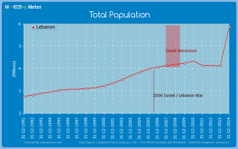 Total Population of Lebanon