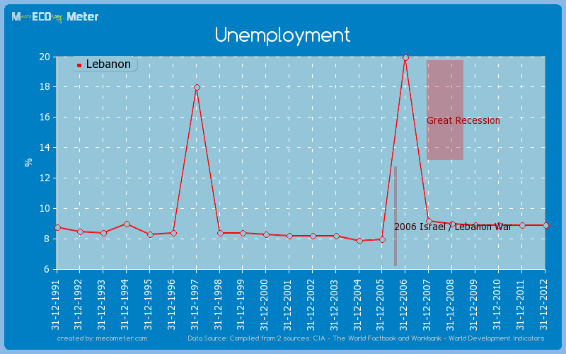 Unemployment of Lebanon