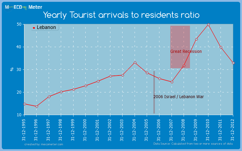 Yearly Tourist arrivals to residents ratio of Lebanon