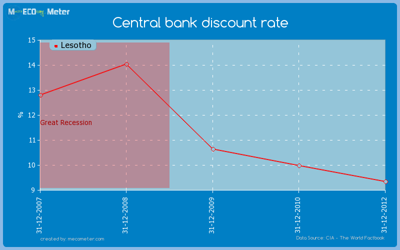 Central bank discount rate of Lesotho