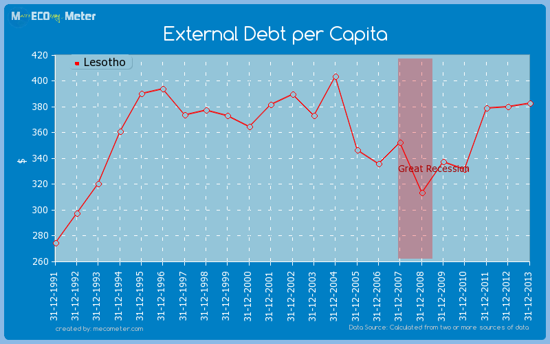 External Debt per Capita of Lesotho