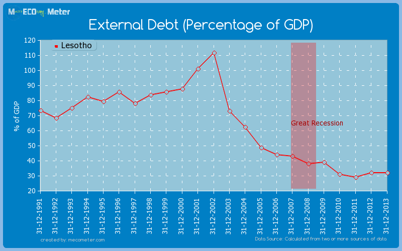 External Debt (Percentage of GDP) of Lesotho