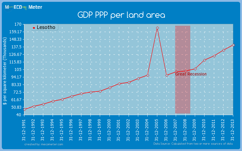 GDP PPP per land area of Lesotho