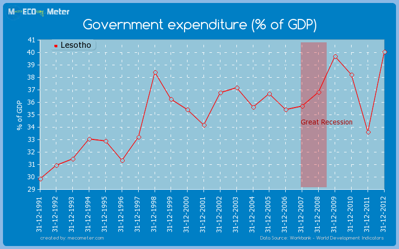 Government expenditure (% of GDP) of Lesotho