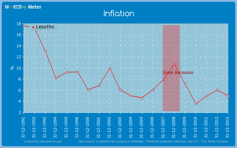 Inflation of Lesotho
