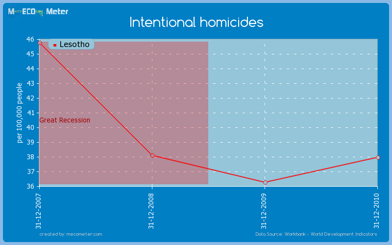 Intentional homicides of Lesotho