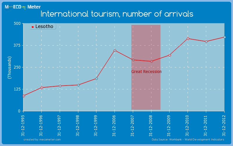 International tourism, number of arrivals of Lesotho