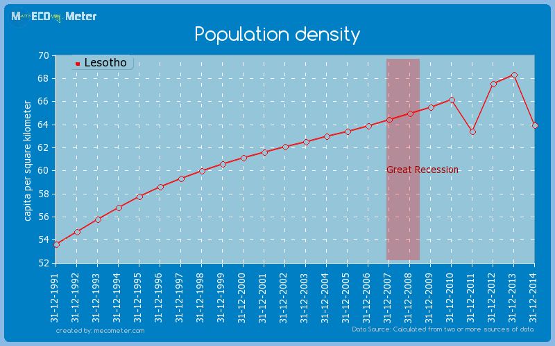 Population density of Lesotho