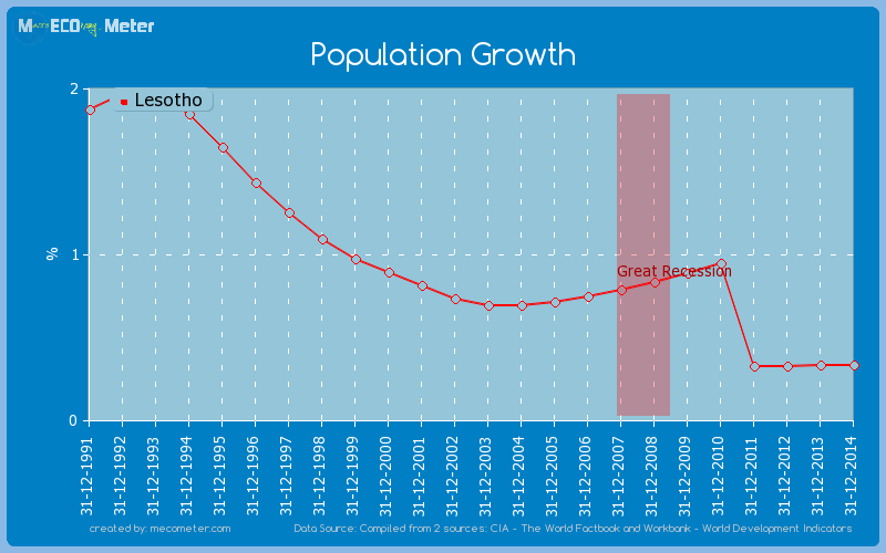 Population Growth of Lesotho