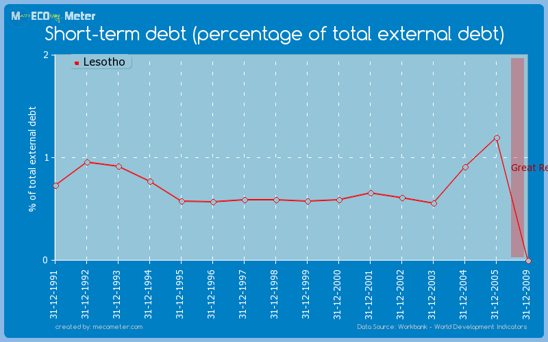 Short-term debt (percentage of total external debt) of Lesotho