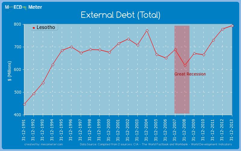 External Debt (Total) of Lesotho