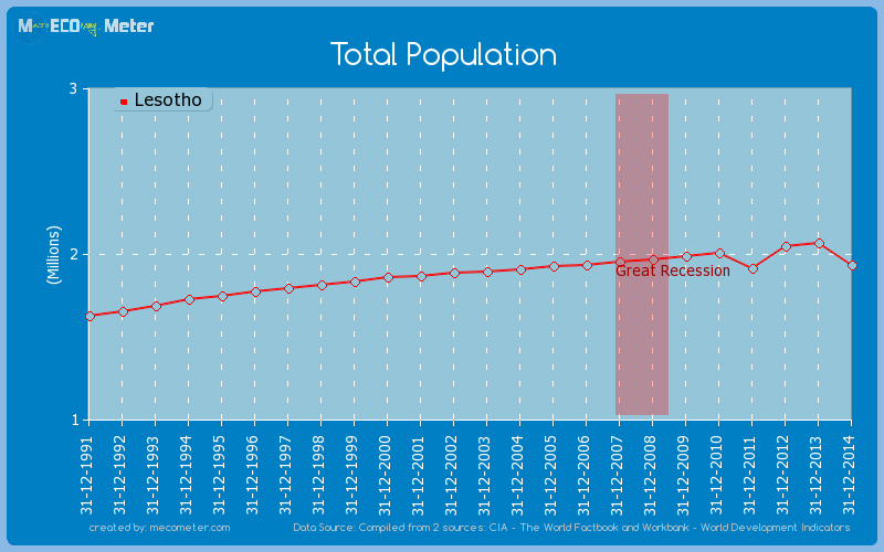 Total Population of Lesotho
