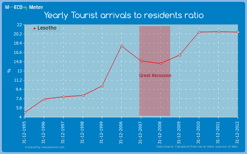 Yearly Tourist arrivals to residents ratio of Lesotho