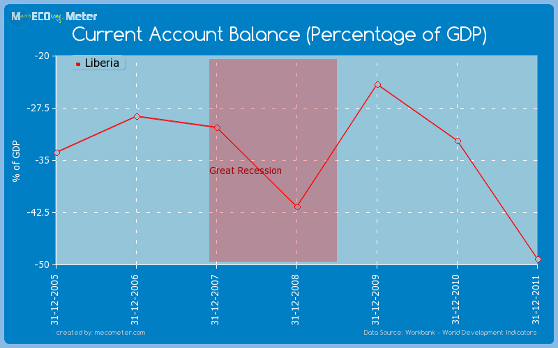 Current Account Balance (Percentage of GDP) of Liberia